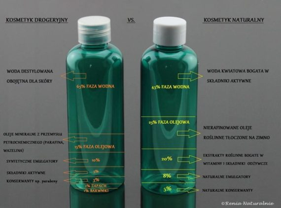 kosmetyki naturalne kontra drogeryjne